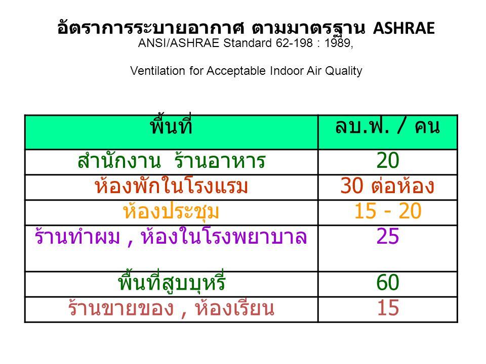 อัตราการระบายอากาศ ตามมาตรฐาน ASHRAE ANSI/ASHRAE Standard 62-198 : 1989, Ventilation for Acceptable Indoor Air Quality พื้นที่ ลบ. ฟ. / คน สำนักงาน ร้