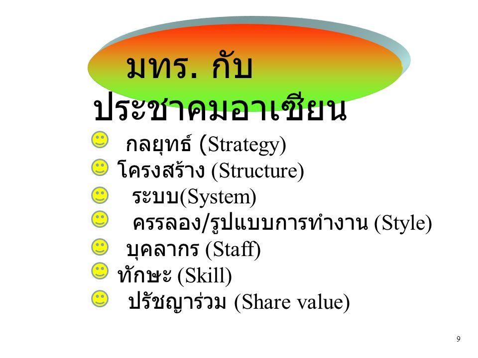 กลยุทธ์ (Strategy) โครงสร้าง (Structure) ระบบ (System) ครรลอง / รูปแบบการทำงาน (Style) บุคลากร (Staff) ทักษะ (Skill) ปรัชญาร่วม (Share value) มทร. กับ