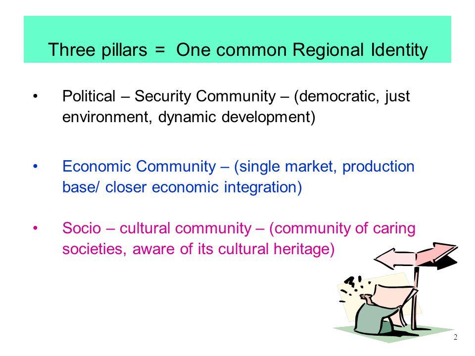 Three pillars = One common Regional Identity Political – Security Community – (democratic, just environment, dynamic development) Economic Community –