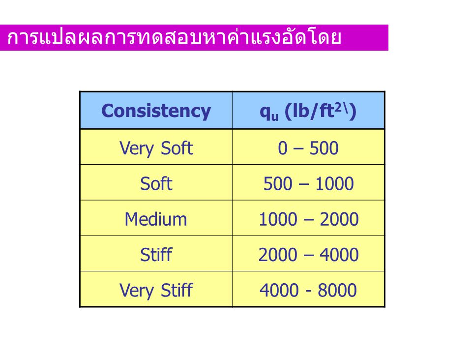 Consistencyq u (lb/ft 2\ ) Very Soft0 – 500 Soft500 – 1000 Medium1000 – 2000 Stiff2000 – 4000 Very Stiff4000 - 8000