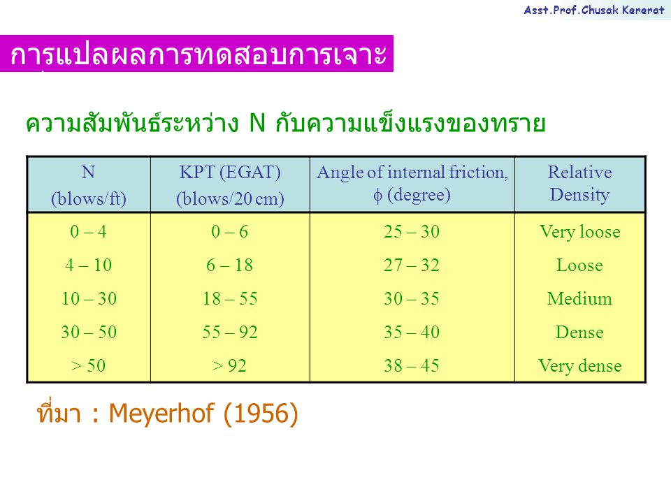 Asst.Prof.Chusak Kererat ความสัมพันธ์ระหว่าง N กับความแข็งแรงของทราย N (blows/ft) KPT (EGAT) (blows/20 cm) Angle of internal friction,  (degree) Relative Density 0 – 4 4 – 10 10 – 30 30 – 50 > 50 0 – 6 6 – 18 18 – 55 55 – 92 > 92 25 – 30 27 – 32 30 – 35 35 – 40 38 – 45 Very loose Loose Medium Dense Very dense ที่มา : Meyerhof (1956) การแปลผลการทดสอบการเจาะ หยั่งแบบเบา