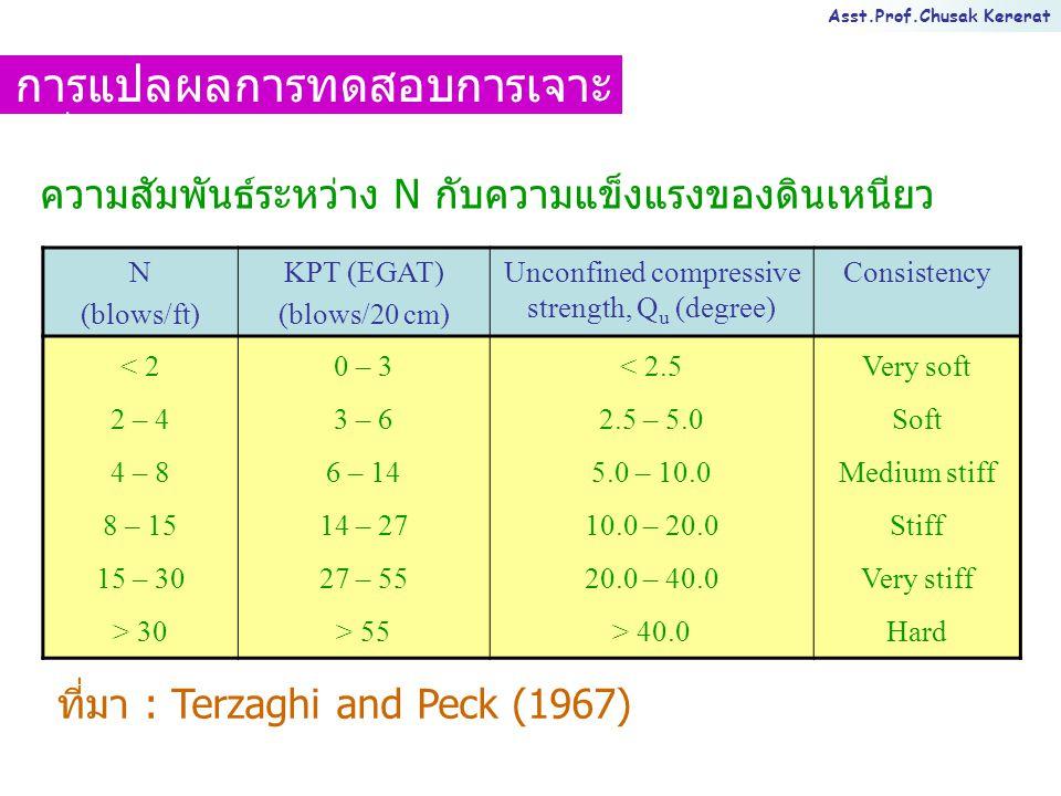 Asst.Prof.Chusak Kererat ความสัมพันธ์ระหว่าง N กับความแข็งแรงของดินเหนียว N (blows/ft) KPT (EGAT) (blows/20 cm) Unconfined compressive strength, Q u (degree) Consistency < 2 2 – 4 4 – 8 8 – 15 15 – 30 > 30 0 – 3 3 – 6 6 – 14 14 – 27 27 – 55 > 55 < 2.5 2.5 – 5.0 5.0 – 10.0 10.0 – 20.0 20.0 – 40.0 > 40.0 Very soft Soft Medium stiff Stiff Very stiff Hard ที่มา : Terzaghi and Peck (1967) การแปลผลการทดสอบการเจาะ หยั่งแบบเบา