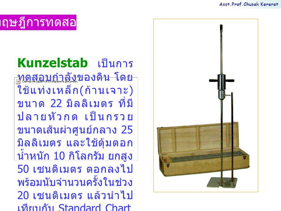 Asst.Prof.Chusak Kererat ทฤษฎีการทดสอบ Kunzelstab เป็นการ ทดสอบกำลังของดิน โดย ใช้แท่งเหล็ก ( ก้านเจาะ ) ขนาด 22 มิลลิเมตร ที่มี ปลายหัวกด เป็นกรวย ขน