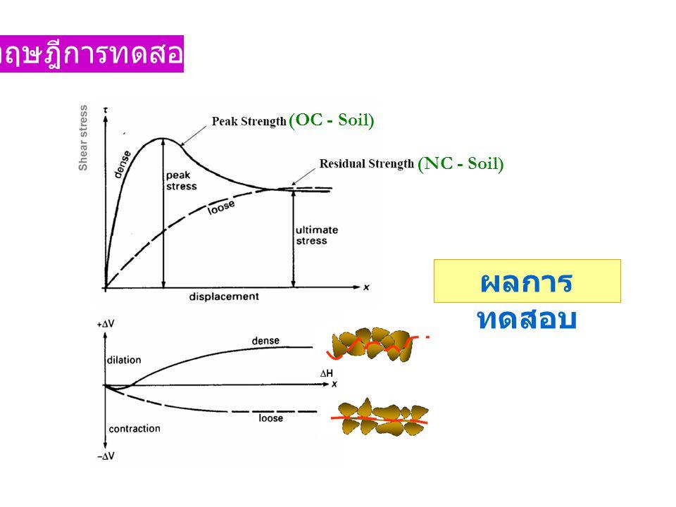 ทฤษฎีการทดสอบ ผลการ ทดสอบ (OC - Soil) (NC - Soil)