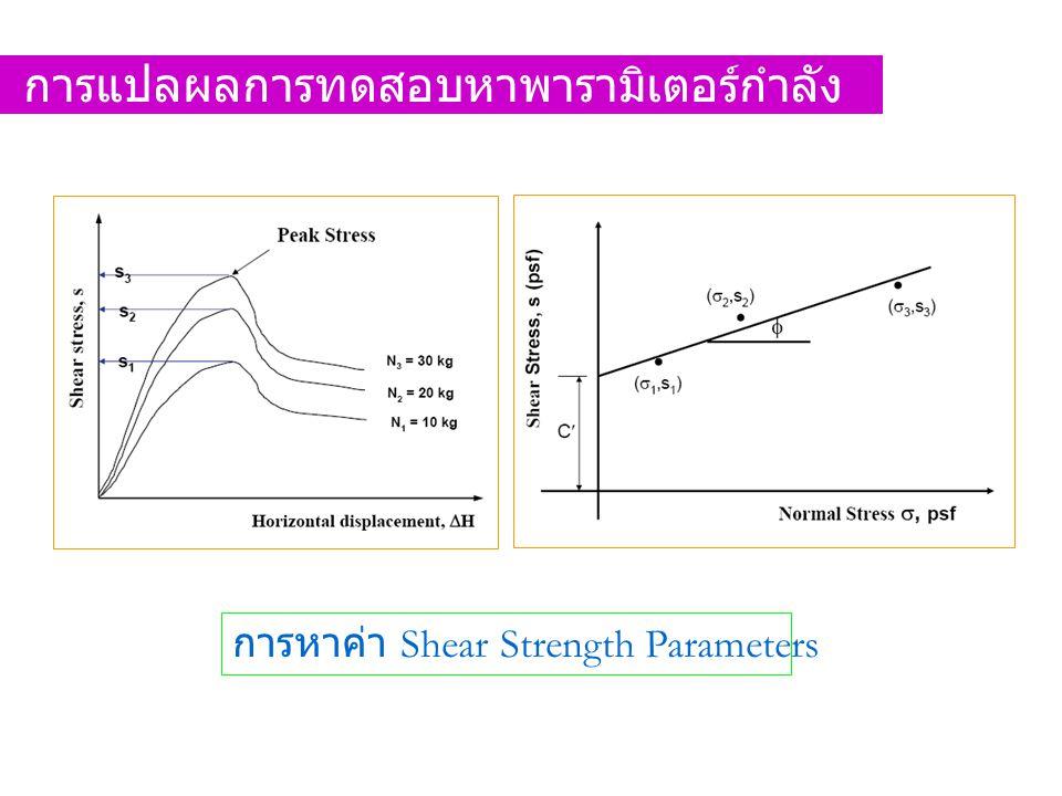 การหาค่า Shear Strength Parameters การแปลผลการทดสอบหาพารามิเตอร์กำลัง ต้านทานแรงเฉือน