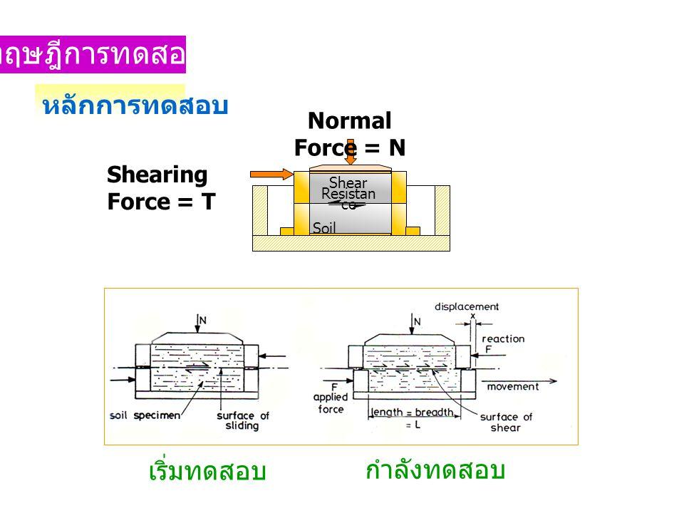ทฤษฎีการทดสอบ Shearing Force = T Normal Force = N Soil Shear Resistan ce หลักการทดสอบ เริ่มทดสอบ กำลังทดสอบ