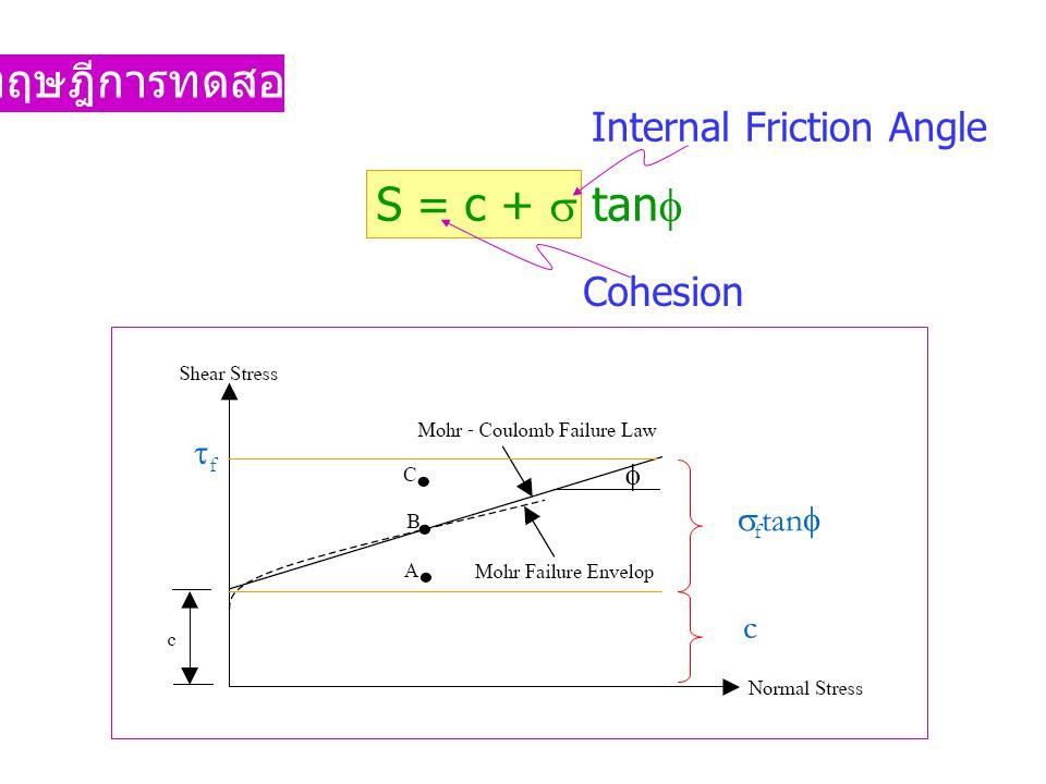 ทฤษฎีการทดสอบ S = c +  tan   f tan  c ff Cohesion Internal Friction Angle