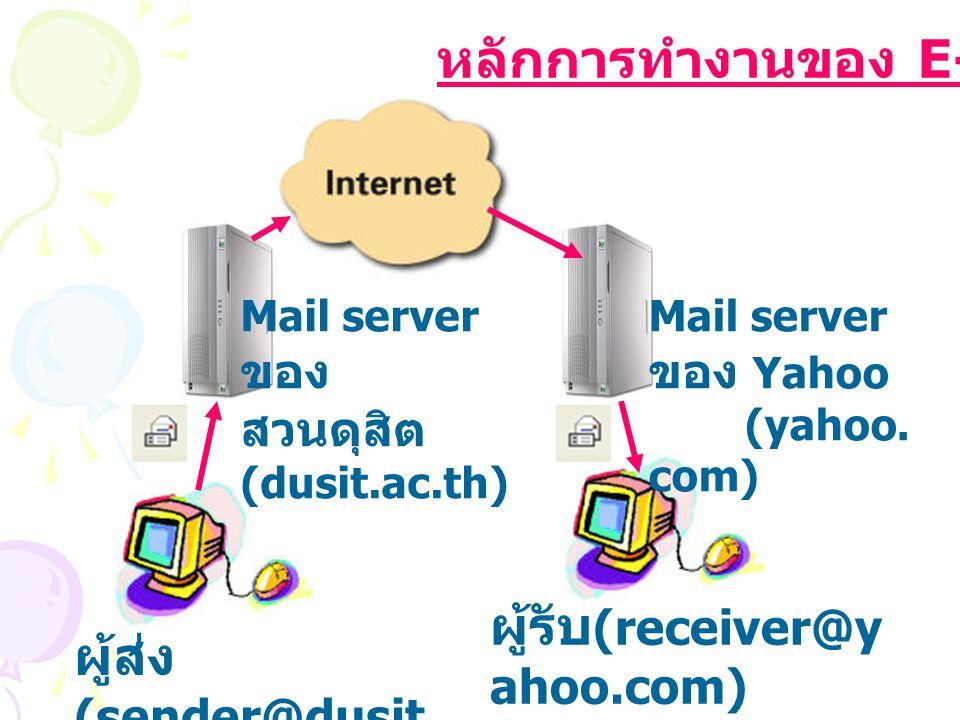 ผู้ส่ง (sender@dusit. ac.th) Mail server ของ สวนดุสิต (dusit.ac.th) ผู้รับ (receiver@y ahoo.com) Mail server ของ Yahoo (yahoo. com) หลักการทำงานของ E-