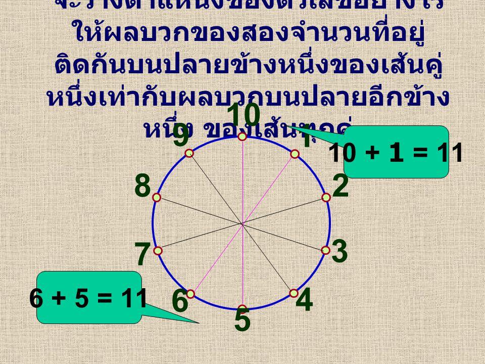 จะวางตำแหน่งของตัวเลขอย่างไร ให้ผลบวกของสองจำนวนที่อยู่ ติดกันบนปลายข้างหนึ่งของเส้นคู่ หนึ่งเท่ากับผลบวกบนปลายอีกข้าง หนึ่ง ของเส้นทุกคู่ 10 1 3 5 6 8 2 7 4 9