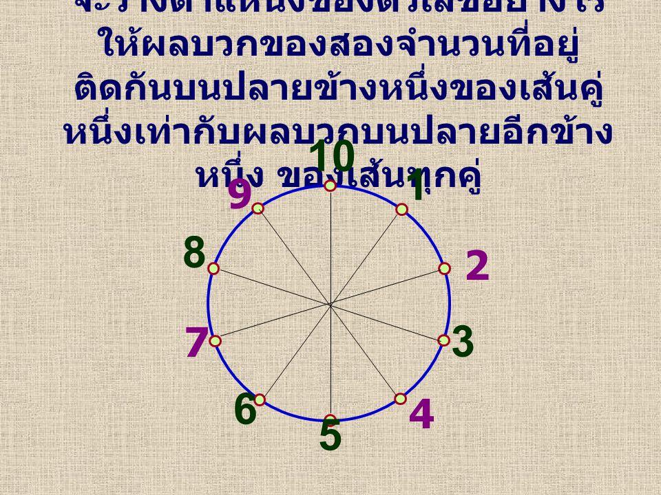 จะวางตำแหน่งของตัวเลขอย่างไร ให้ผลบวกของสองจำนวนที่อยู่ ติดกันบนปลายข้างหนึ่งของเส้นคู่ หนึ่งเท่ากับผลบวกบนปลายอีกข้าง หนึ่ง ของเส้นทุกคู่ 10 1 7 3 9 5 6 2 8 4
