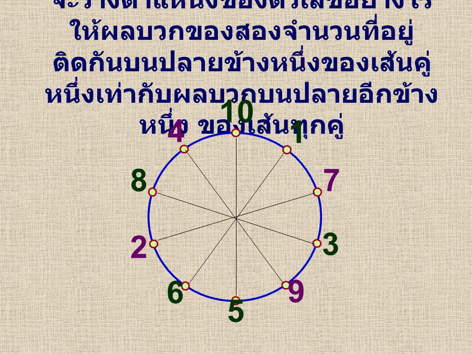 จะวางตำแหน่งของตัวเลขอย่างไร ให้ผลบวกของสองจำนวนที่อยู่ ติดกันบนปลายข้างหนึ่งของเส้นคู่ หนึ่งเท่ากับผลบวกบนปลายอีกข้าง หนึ่ง ของเส้นทุกคู่ 10 1 7 3 9