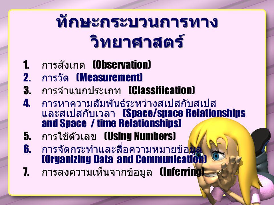 ทักษะกระบวนการทาง วิทยาศาสตร์ 1.การสังเกต (Observation) 2.