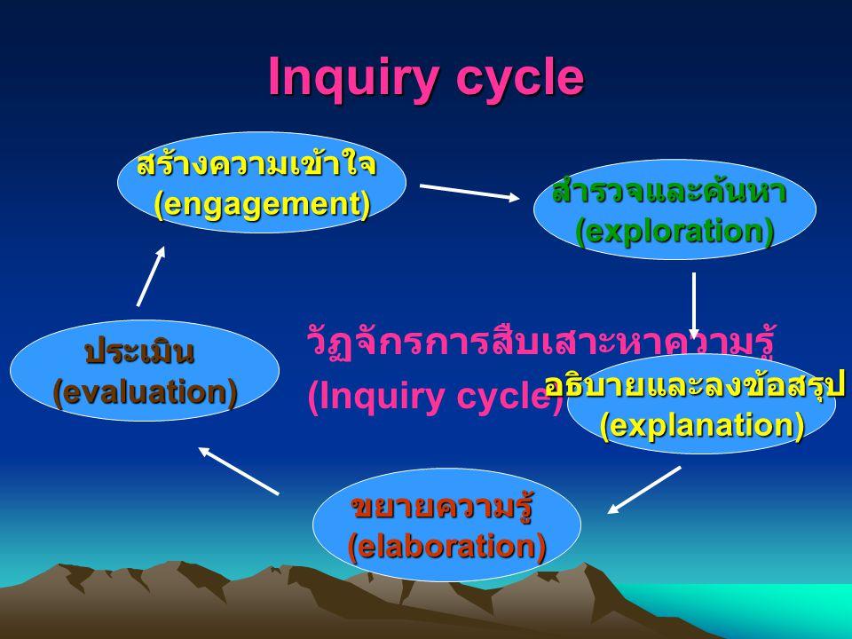 Inquiry cycle วัฏจักรการสืบเสาะหาความรู้ (Inquiry cycle) สร้างความเข้าใจ (engagement) สำรวจและค้นหา (exploration) ประเมิน (evaluation) อธิบายและลงข้อสรุป (explanation) ขยายความรู้ (elaboration)