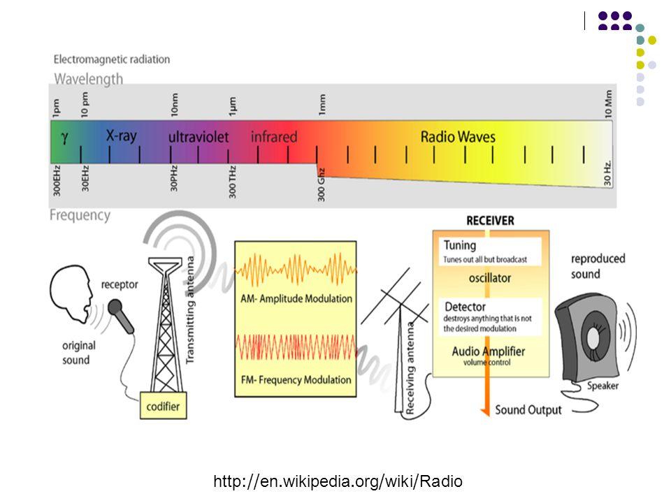 http://en.wikipedia.org/wiki/Radio