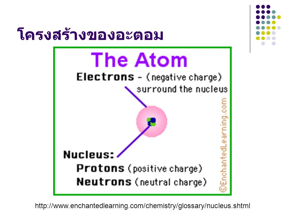 โครงสร้างของอะตอม http://www.enchantedlearning.com/chemistry/glossary/nucleus.shtml