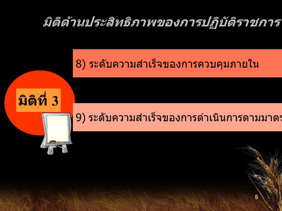 5 มิติด้านประสิทธิภาพของการปฏิบัติราชการ มิติที่ 3 8) ระดับความสำเร็จของการควบคุมภายใน 9) ระดับความสำเร็จของการดำเนินการตามมาตรการประหยัดพลังงาน
