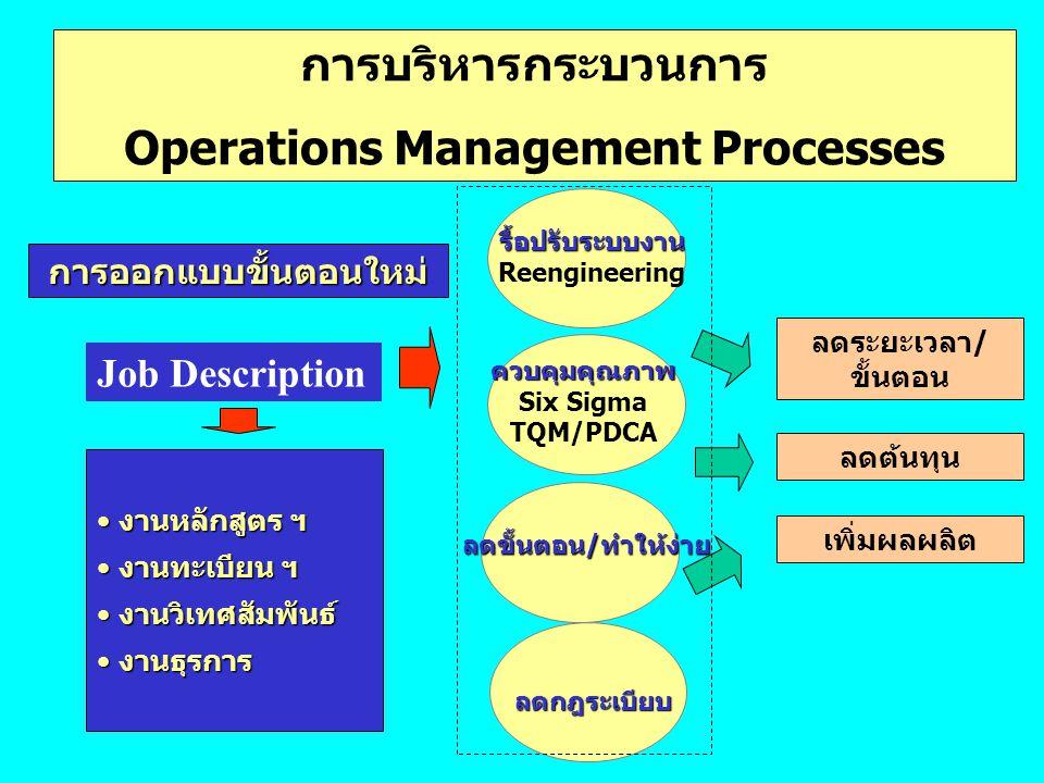 การบริหารกระบวนการ Operations Management Processes การออกแบบขั้นตอนใหม่ รื้อปรับระบบงาน Reengineering ควบคุมคุณภาพ Six Sigma TQM/PDCA ลดระยะเวลา/ ขั้น