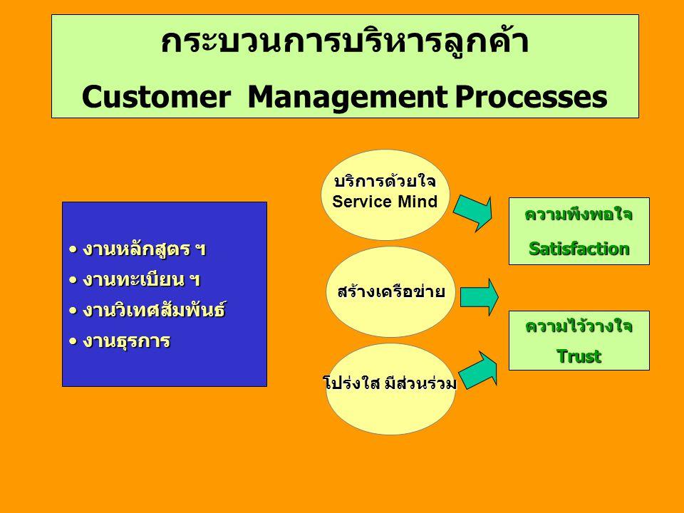 กระบวนการบริหารลูกค้า Customer Management Processes บริการด้วยใจ Service Mind สร้างเครือข่าย ความพึงพอใจSatisfaction ความไว้วางใจTrust โปร่งใส มีส่วนร