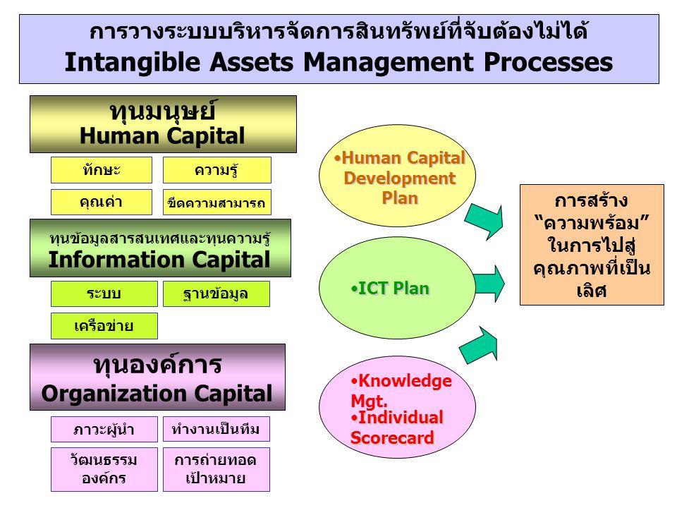 """การวางระบบบริหารจัดการสินทรัพย์ที่จับต้องไม่ได้ Intangible Assets Management Processes การสร้าง """"ความพร้อม"""" ในการไปสู่ คุณภาพที่เป็น เลิศ ทุนมนุษย์ Hu"""