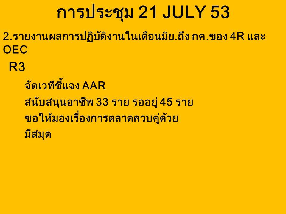 การประชุม 21 JULY 53 R3 จัดเวทีชี้แจง AAR สนับสนุนอาชีพ 33 ราย รออยู่ 45 ราย ขอให้มองเรื่องการตลาดควบคู่ด้วย มีสมุด 2.รายงานผลการปฏิบัติงานในเดือนมิย.