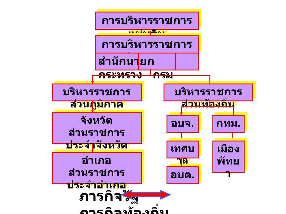 การบริหารราชการ แผ่นดิน การบริหารราชการ ส่วนกลาง สำนักนายก กระทรวง กรม บริหารราชการ ส่วนภูมิภาค บริหารราชการ ส่วนท้องถิ่น จังหวัด ส่วนราชการ ประจำจังห