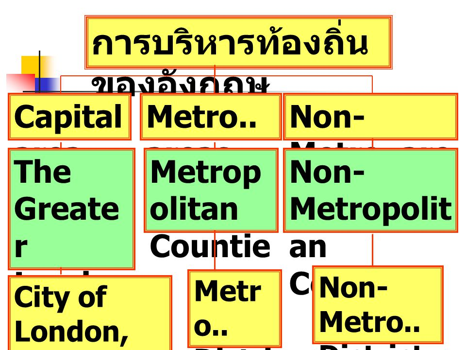 การบริหารท้องถิ่น ของอังกฤษ Capital area Metro.. areas Non- Metro..are as The Greate r Londo n Author ity Metrop olitan Countie s Non- Metropolit an C