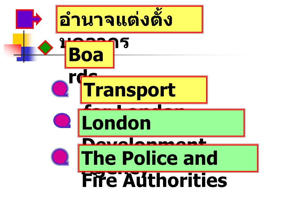 อำนาจแต่งตั้ง บุคลากร Boa rds Transport for London London Development Agency The Police and Fire Authorities