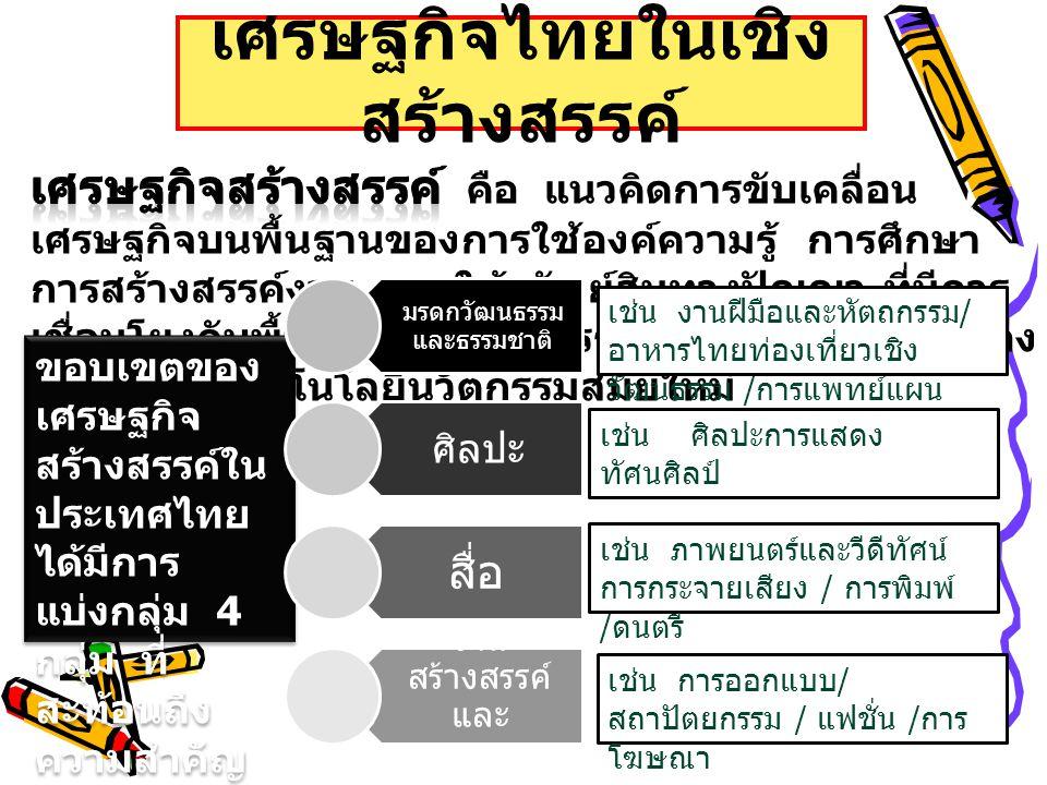 เศรษฐกิจไทยในเชิง สร้างสรรค์ ขอบเขตของ เศรษฐกิจ สร้างสรรค์ใน ประเทศไทย ได้มีการ แบ่งกลุ่ม 4 กลุ่ม ที่ สะท้อนถึง ความสำคัญ ต่อระบบ เศรษฐกิจไทย มรดกวัฒน