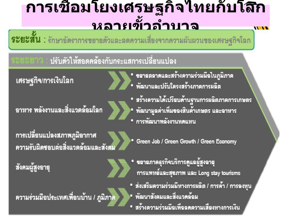 การเชื่อมโยงเศรษฐกิจไทยกับโลก หลายขั้วอำนาจ 19