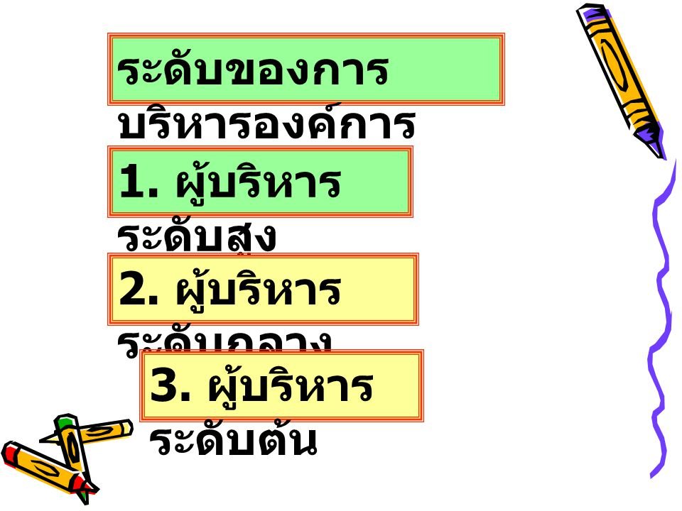 ระดับของการ บริหารองค์การ 1. ผู้บริหาร ระดับสูง 2. ผู้บริหาร ระดับกลาง 3. ผู้บริหาร ระดับต้น