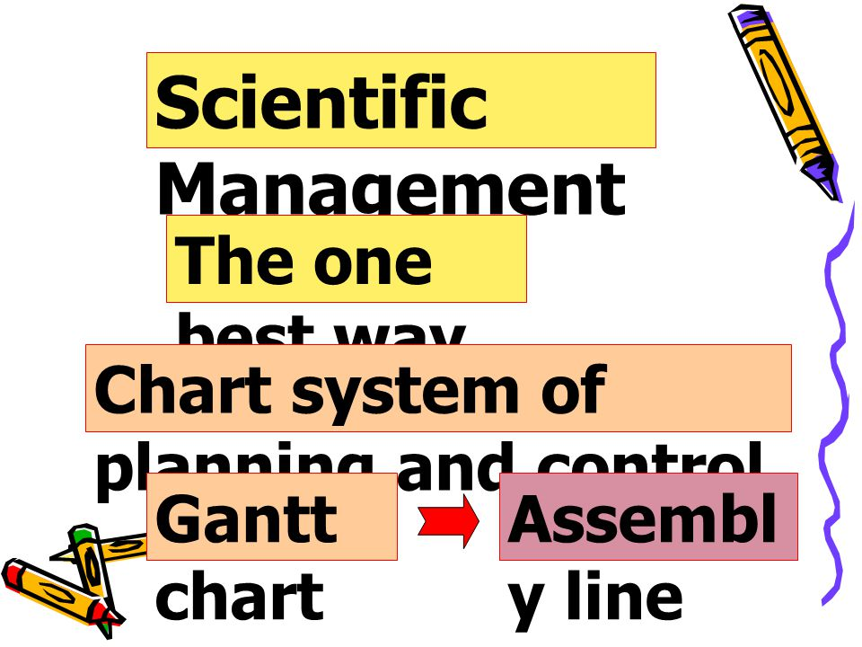 Scientific Management The one best way Chart system of planning and control Gantt chart Assembl y line