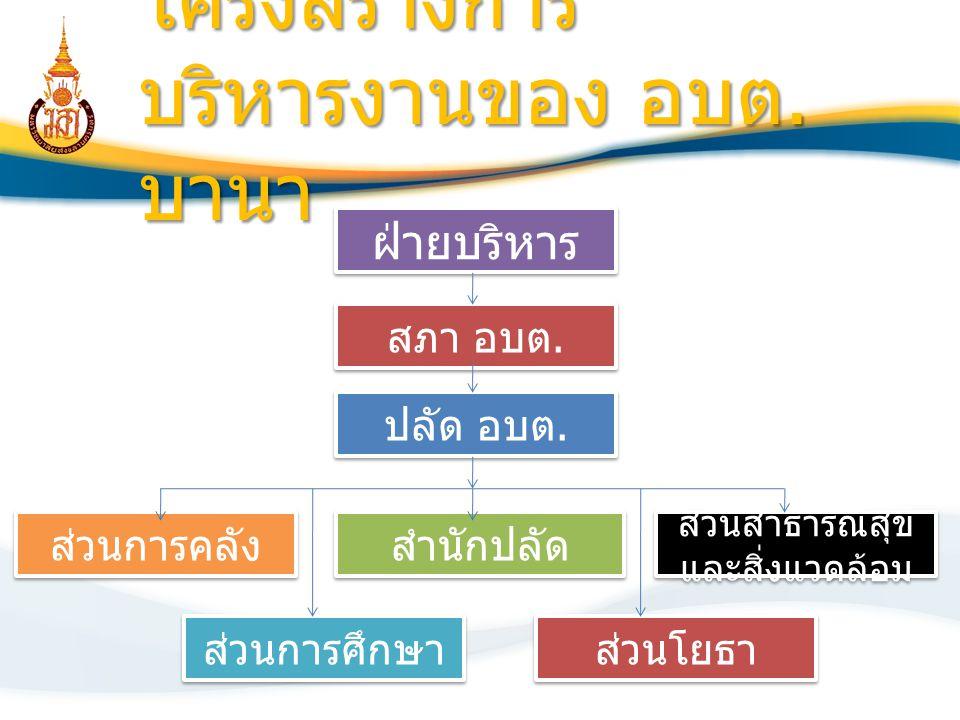 ตำแหน่งและลักษณะงานที่ รับผิดชอบและ ได้รับมอบหมาย งานที่ได้รับมอบหมาย ประจำเดือน มกราคม 2555 ( สำนักปลัด ) งานที่ได้รับมอบหมาย ประจำเดือน ธันวาคม 2554 ( ส่วนสาธารณสุขและสิ่งแวดล้อม ) งานที่ได้รับมอบหมาย ประจำเดือน พฤศจิกายน 2554 ( ส่วนโยธา )