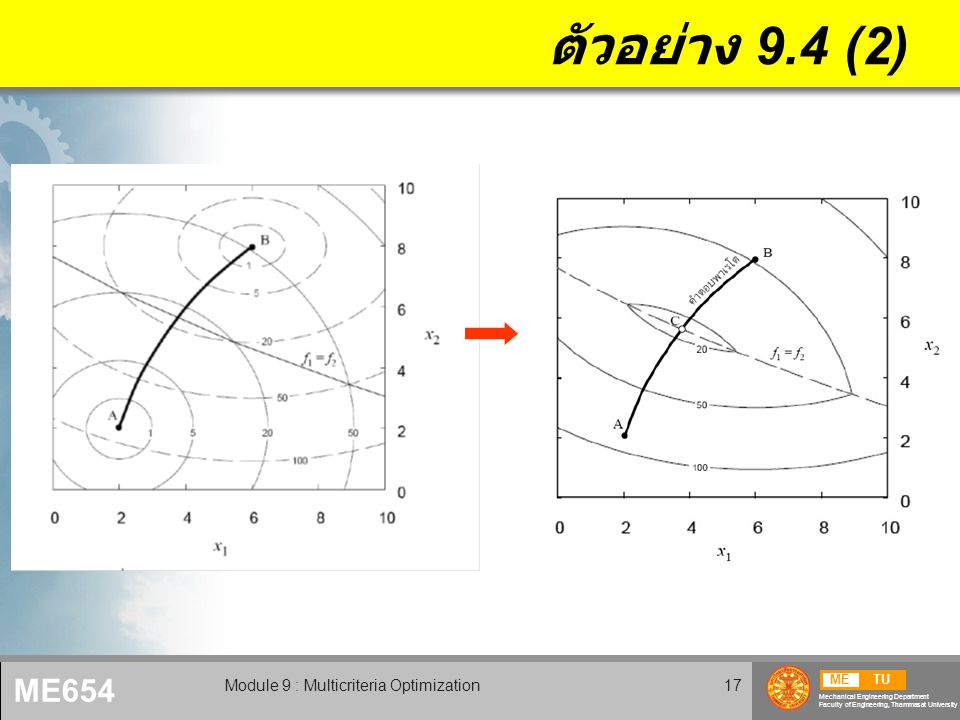 METU Mechanical Engineering Department Faculty of Engineering, Thammasat University ME654 Module 9 : Multicriteria Optimization17 ตัวอย่าง 9.4 (2)
