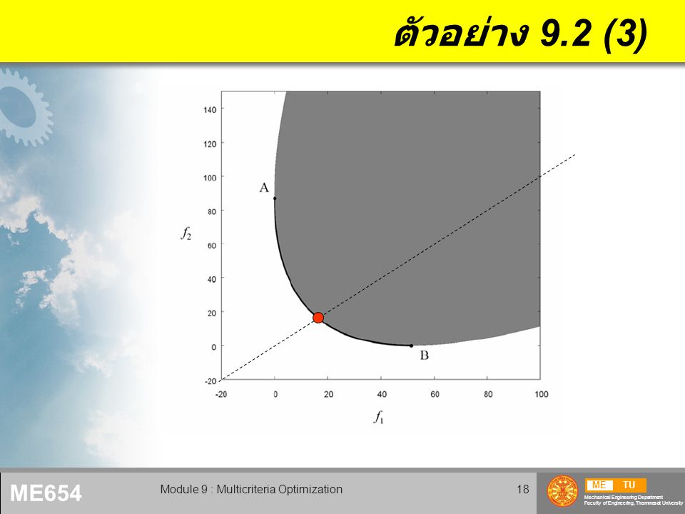 METU Mechanical Engineering Department Faculty of Engineering, Thammasat University ME654 Module 9 : Multicriteria Optimization18 ตัวอย่าง 9.2 (3)