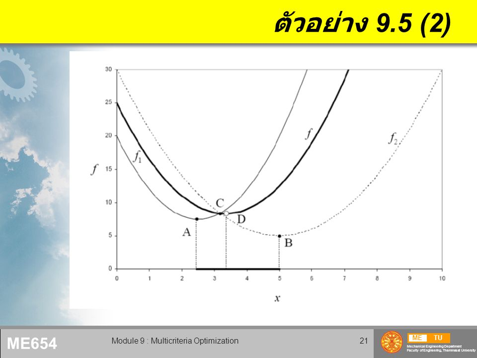 METU Mechanical Engineering Department Faculty of Engineering, Thammasat University ME654 Module 9 : Multicriteria Optimization21 ตัวอย่าง 9.5 (2)