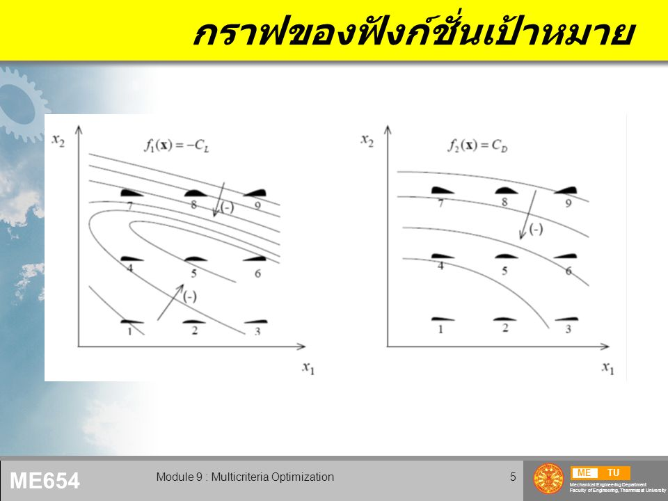 METU Mechanical Engineering Department Faculty of Engineering, Thammasat University ME654 Module 9 : Multicriteria Optimization5 กราฟของฟังก์ชั่นเป้าหมาย