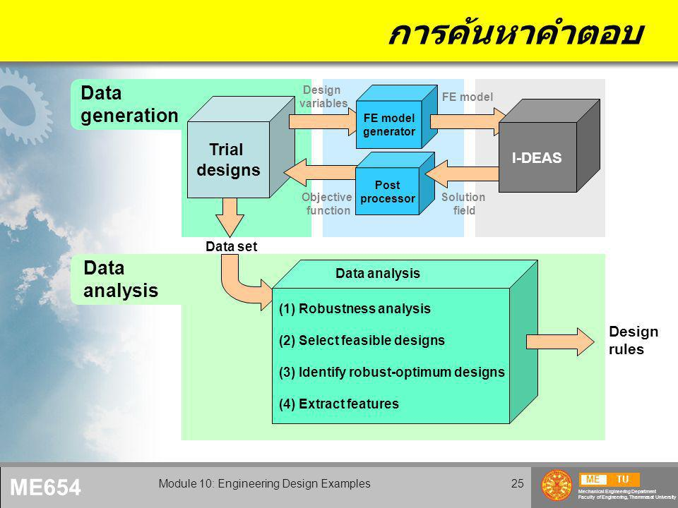 METU Mechanical Engineering Department Faculty of Engineering, Thammasat University ME654 Module 10: Engineering Design Examples25 การค้นหาคำตอบ Trial designs FE model generator Post processor I-DEAS Design variables FE model Objective function Solution field Data set Data generation Design rules (1) Robustness analysis (2) Select feasible designs (3) Identify robust-optimum designs (4) Extract features Data analysis Data analysis
