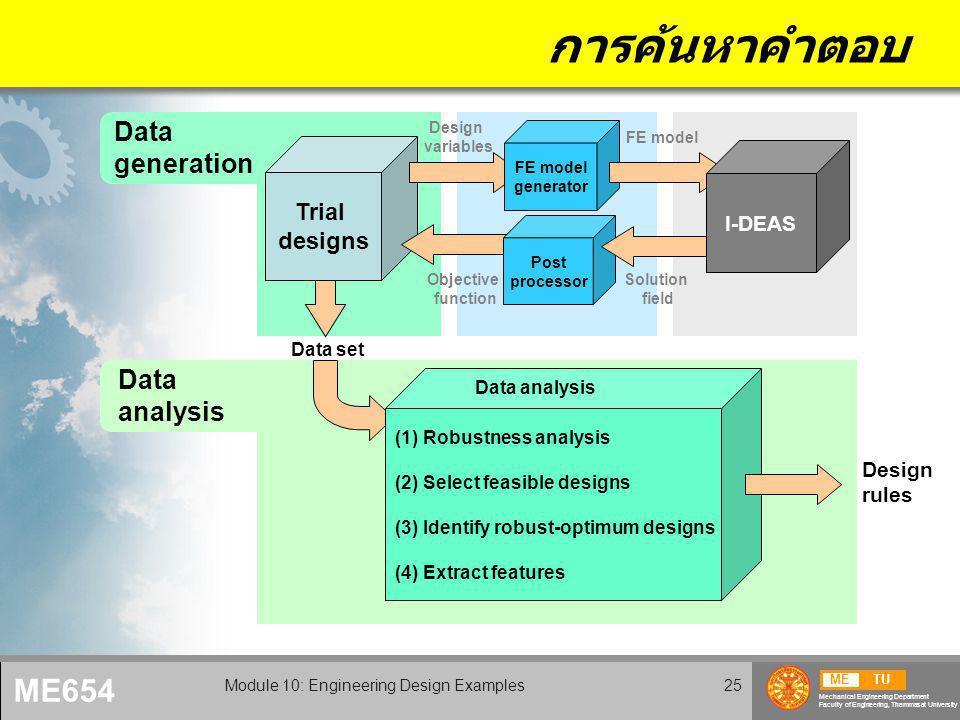 METU Mechanical Engineering Department Faculty of Engineering, Thammasat University ME654 Module 10: Engineering Design Examples25 การค้นหาคำตอบ Trial