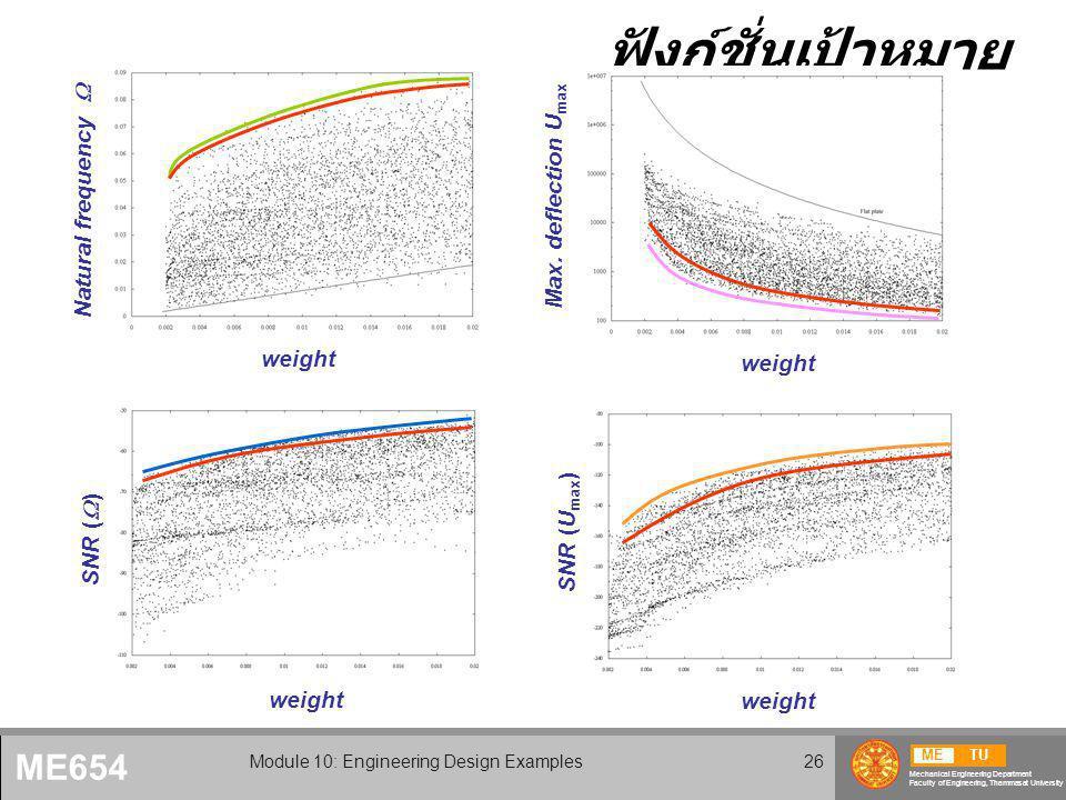 METU Mechanical Engineering Department Faculty of Engineering, Thammasat University ME654 Module 10: Engineering Design Examples26 ฟังก์ชั่นเป้าหมาย weight SNR (U max ) SNR (  ) Natural frequency  Max.