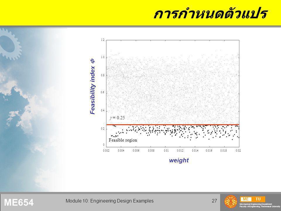 METU Mechanical Engineering Department Faculty of Engineering, Thammasat University ME654 Module 10: Engineering Design Examples27 การกำหนดตัวแปร W   = 0.25 Feasible region 0.0020.0040.0060.0080.010.0120.0140.0160.0180.02 0 0.2 0.4 0.8 1.0 1.2 0.6 weight Feasibility index 