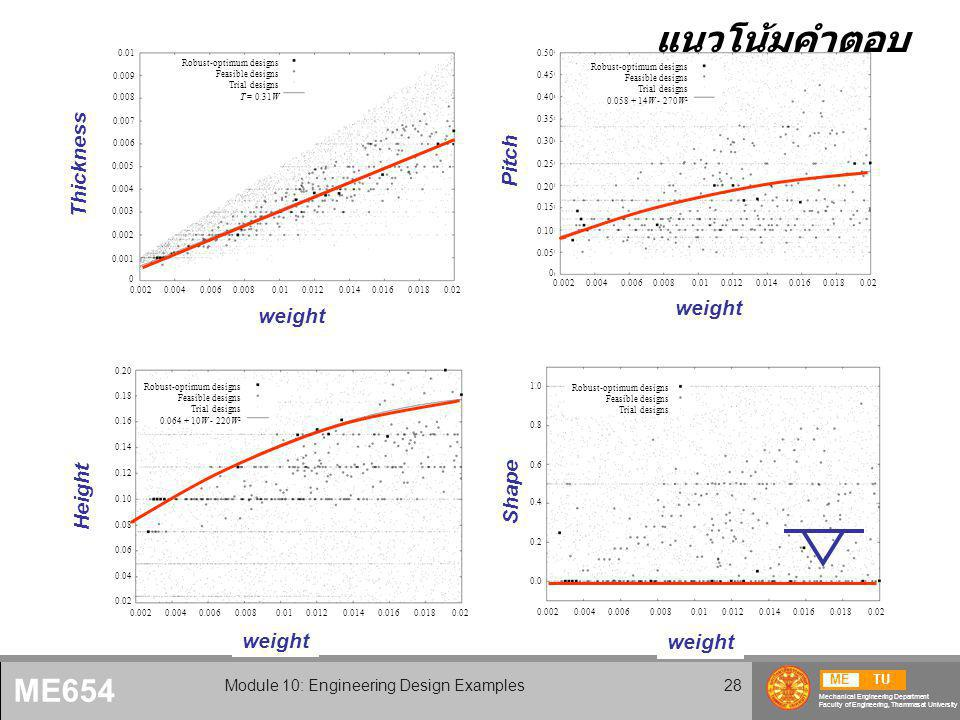 METU Mechanical Engineering Department Faculty of Engineering, Thammasat University ME654 Module 10: Engineering Design Examples28 W T Robust-optimum designs Feasible designs Trial designs T = 0.31W 0.0020.0040.0060.0080.010.0120.0140.0160.0180.02 0.01 0.009 0.008 0.007 0.006 0.005 0.004 0.003 0.002 0.001 0 Thickness Weight W P Robust-optimum designs Feasible designs Trial designs 0.058 + 14W - 270W 2 0.0020.0040.0060.0080.010.0120.0140.0160.0180.02 0.50 0.45 0.40 0.35 0.30 0.25 0.20 0.15 0.10 0.05 0 W T Robust-optimum designs Feasible designs Trial designs T = 0.31W 0.0020.0040.0060.0080.010.0120.0140.0160.0180.02 0.01 0.009 0.008 0.007 0.006 0.005 0.004 0.003 0.002 0.001 0 W H Robust-optimum designs Feasible designs Trial designs 0.064 + 10W - 220W 2 0.0020.0040.0060.0080.010.0120.0140.0160.0180.02 0.20 0.18 0.16 0.14 0.12 0.10 0.08 0.06 0.04 0.02 W  Robust-optimum designs Feasible designs Trial designs 0.0020.0040.0060.0080.010.0120.0140.0160.0180.02 1.0 0.8 0.6 0.4 0.2 0.0 weight Shape Height Thickness Pitch แนวโน้มคำตอบ