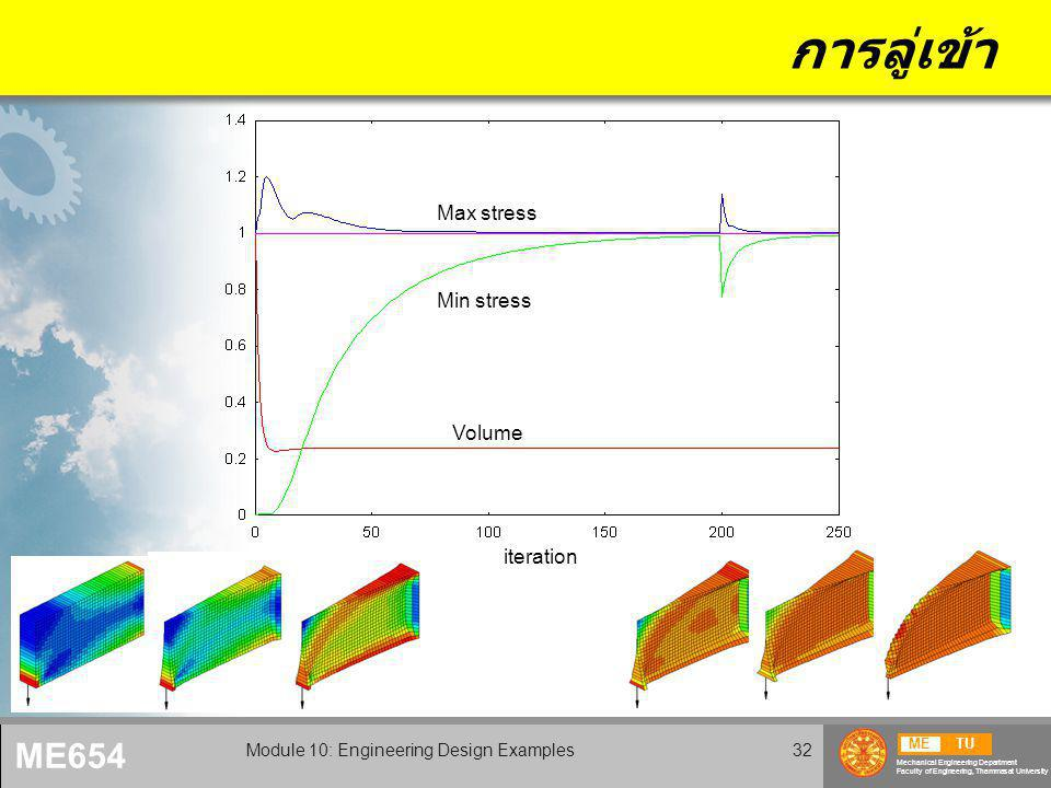 METU Mechanical Engineering Department Faculty of Engineering, Thammasat University ME654 Module 10: Engineering Design Examples32 การลู่เข้า iteratio