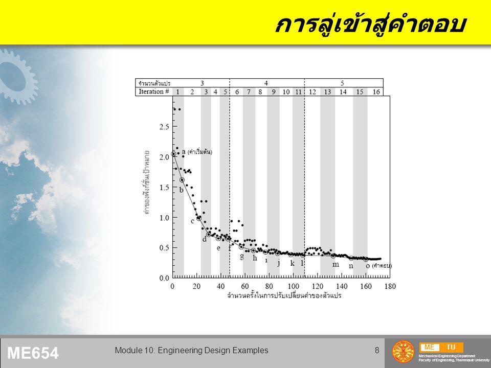 METU Mechanical Engineering Department Faculty of Engineering, Thammasat University ME654 Module 10: Engineering Design Examples8 การลู่เข้าสู่คำตอบ