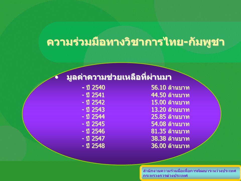 ความร่วมมือทางวิชาการไทย-กัมพูชา มูลค่าความช่วยเหลือที่ผ่านมามูลค่าความช่วยเหลือที่ผ่านมา - ปี 254056.10 ล้านบาท - ปี 254144.50 ล้านบาท - ปี 254215.00