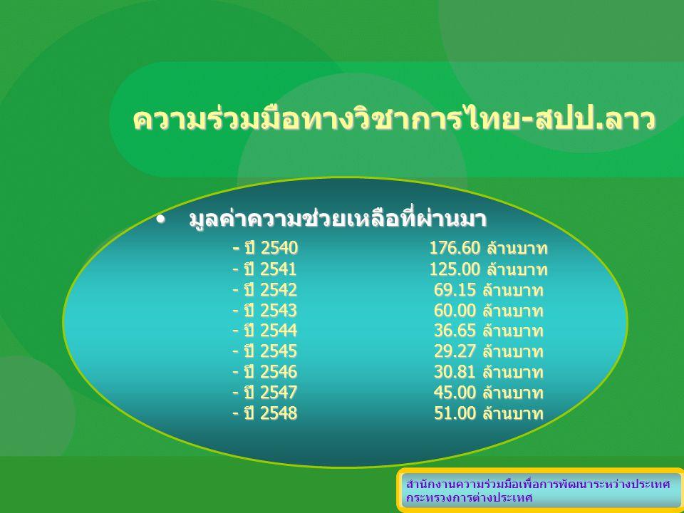 ความร่วมมือทางวิชาการไทย-สปป.ลาว มูลค่าความช่วยเหลือที่ผ่านมามูลค่าความช่วยเหลือที่ผ่านมา - ปี 2540176.60 ล้านบาท - ปี 2541125.00 ล้านบาท - ปี 2542 69