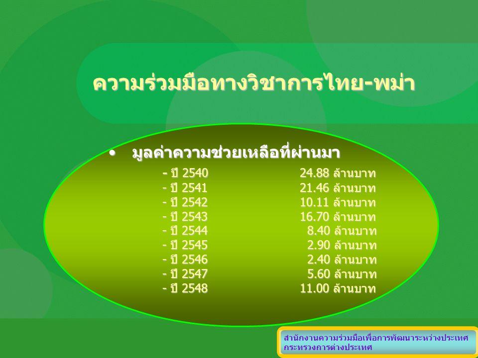 ความร่วมมือทางวิชาการไทย-พม่า มูลค่าความช่วยเหลือที่ผ่านมามูลค่าความช่วยเหลือที่ผ่านมา - ปี 254024.88 ล้านบาท - ปี 254121.46 ล้านบาท - ปี 254210.11 ล้