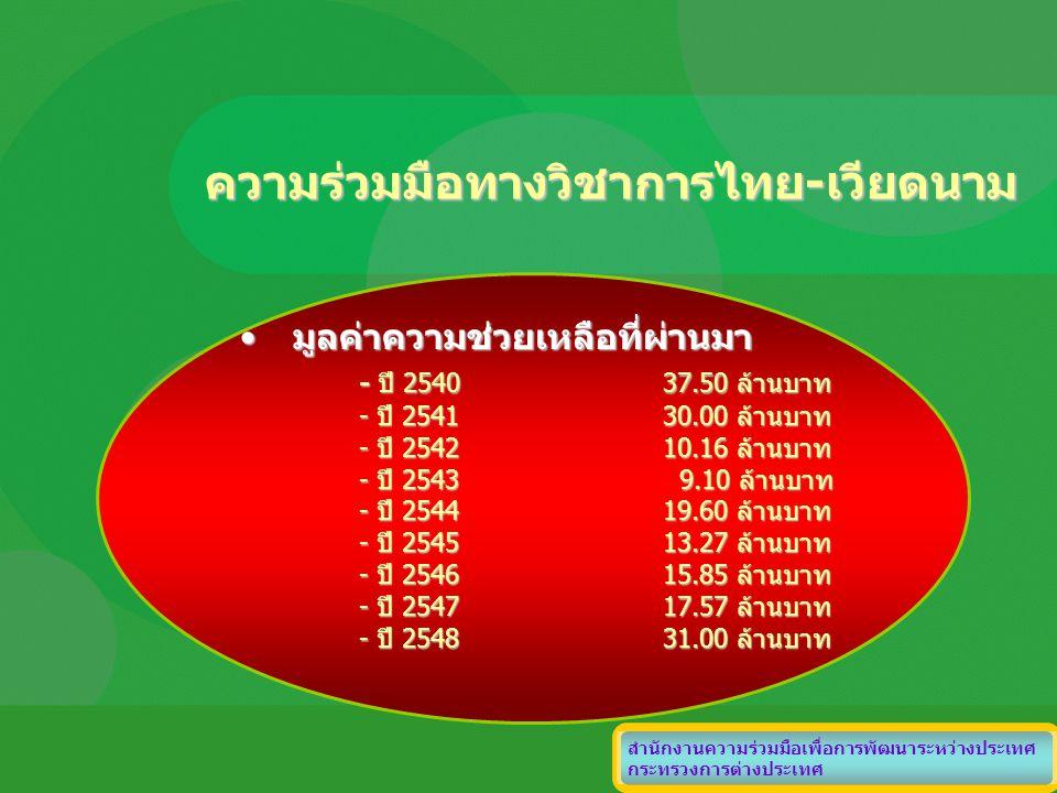 ความร่วมมือทางวิชาการไทย-เวียดนาม มูลค่าความช่วยเหลือที่ผ่านมามูลค่าความช่วยเหลือที่ผ่านมา - ปี 254037.50 ล้านบาท - ปี 254130.00 ล้านบาท - ปี 254210.1