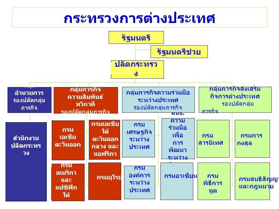 รัฐมนตรี ปลัดกระทรว ง กลุ่ม อำนวยการ รองปลัดกลุ่ม ภารกิจ กลุ่มภารกิจ ความสัมพันธ์ ทวิภาคี รองปลัดกลุ่มภารกิจ รัฐมนตรีช่วย สำนักงาน ปลัดกระทร วง กรมเอเชีย ใต้ ตะวันออก กลาง และ แอฟริกา กรม อเมริกา และ แปซิฟิก ใต้ กรมยุโรป กรม เศรษฐกิจ ระหว่าง ประเทศ สนง.