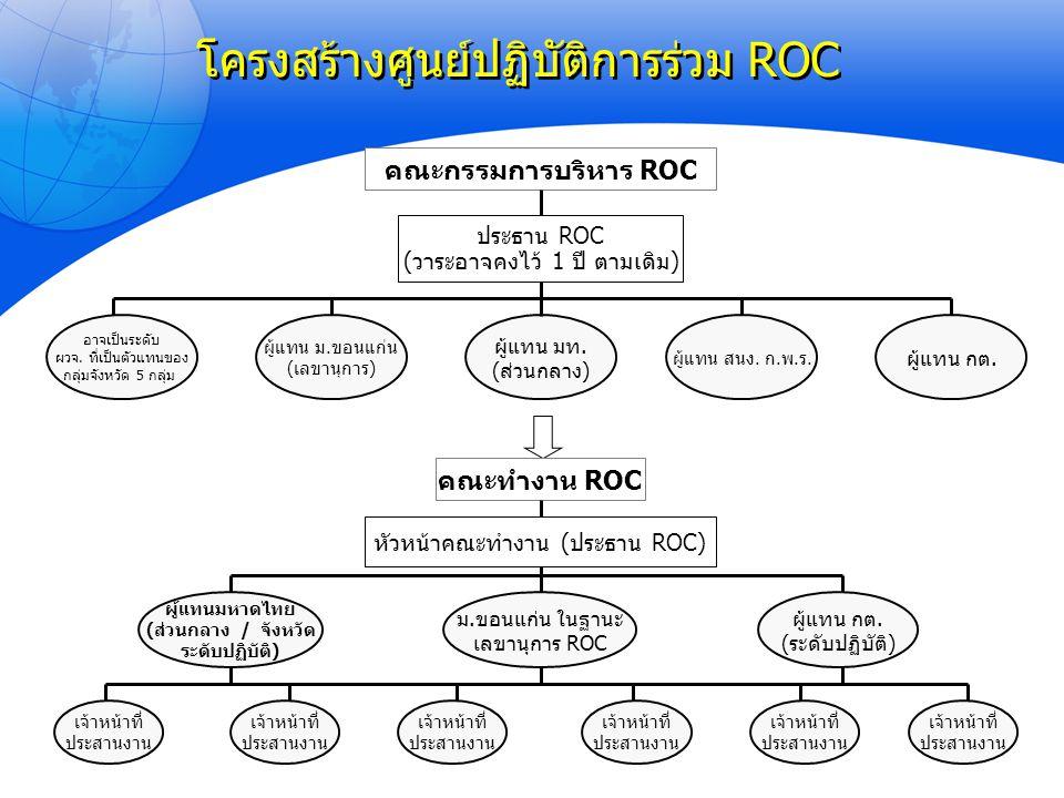 โครงสร้างศูนย์ปฏิบัติการร่วม ROC ผู้แทนมหาดไทย (ส่วนกลาง / จังหวัด ระดับปฏิบัติ) ผู้แทน กต. (ระดับปฏิบัติ) ม.ขอนแก่น ในฐานะ เลขานุการ ROC เจ้าหน้าที่