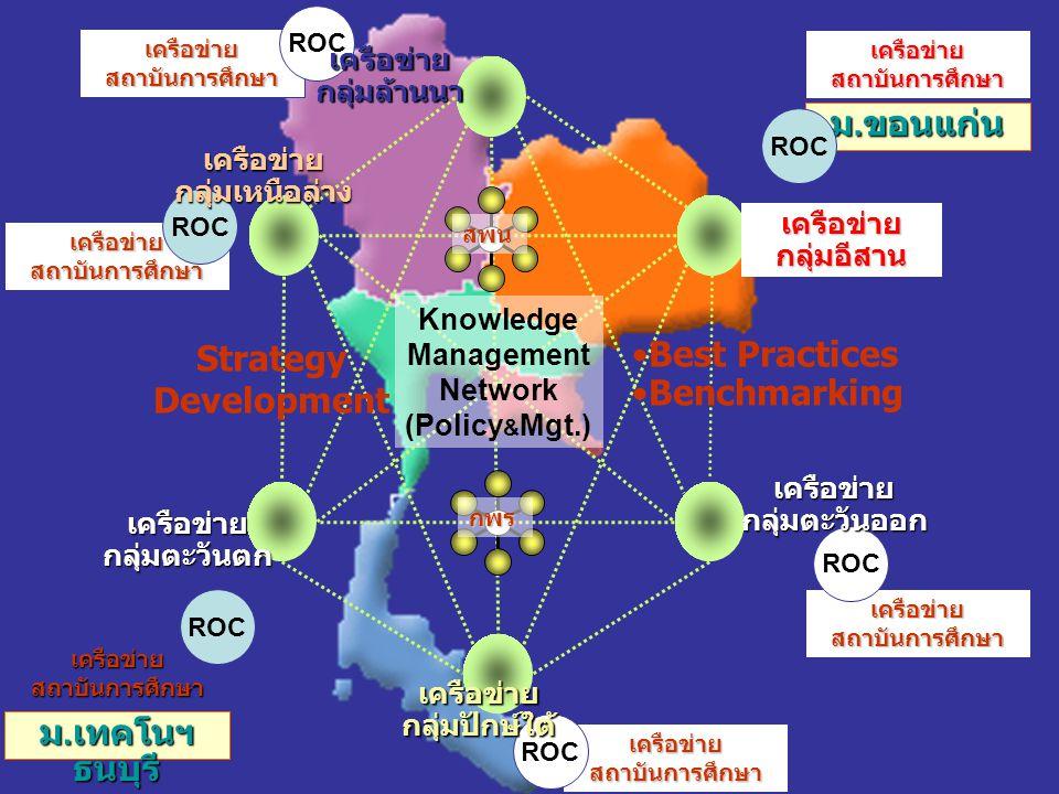 เครือข่าย สถาบันการศึกษา ROC เครือข่าย สถาบันการศึกษา ROC เครือข่าย สถาบันการศึกษา ม. เทคโนฯ ธนบุรี เครือข่ายกลุ่มตะวันออก Best Practices Benchmarking